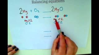 KS3 - Balancing Equations