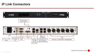 Intraplex IP Audio Contribution & Distribution Capabilities