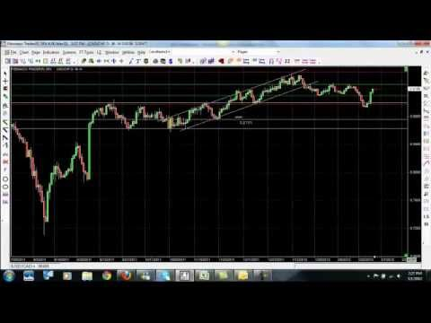 Free Forex Trading System – Learn How to Trade Forex