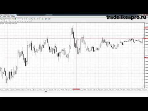 Курсы валют на форексе графики