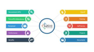 SutiHR-video