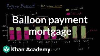 Balloon payment mortgage | Housing | Finance & Capital Markets | Khan Academy