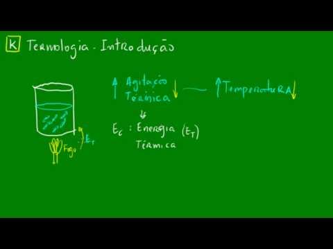 Termologia - Introdução