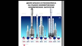 Илон Маск против Роскосмоса/Роскосмос коррупция