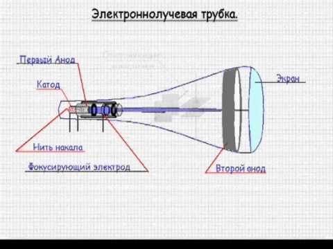 Электроннолучевая трубка