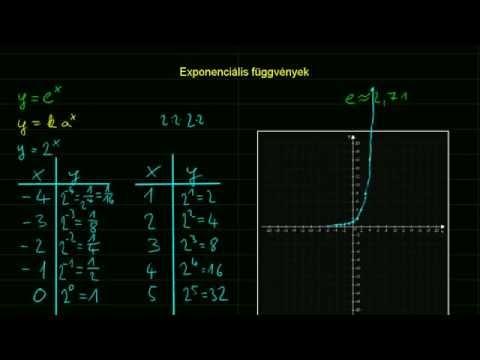 Kereskedési stratégiák bináris opciók videón