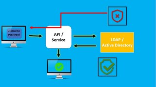 What is LDAP and Active Directory ? How LDAP works and what is the structure of LDAP/AD?