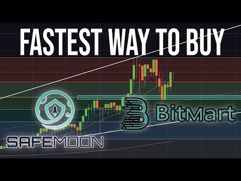 Bitcoin kainų grafikas
