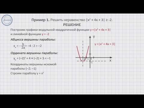 Графическое решение модульного квадратного неравенства