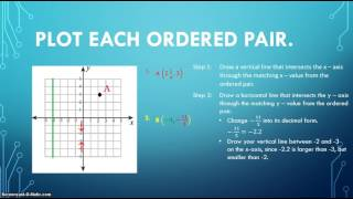 Ordered Pairs: Graph a Ordered Pair with a Fraction or Decimal