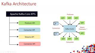 Introduction to Apache Kafka Architecture by Suvarna Raju Madhey