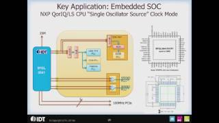 PCI Express (PCIe) Clock Applications Overview by IDT