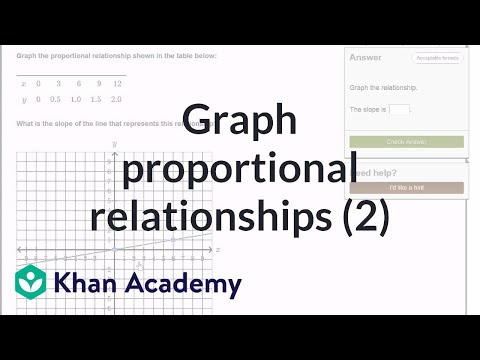 Graphing proportional relationships from a table (video
