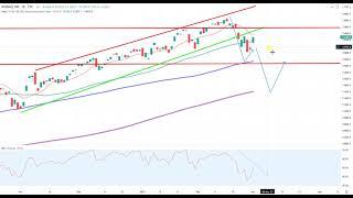 Wall Street – Gefährliche Gegenbewegung…