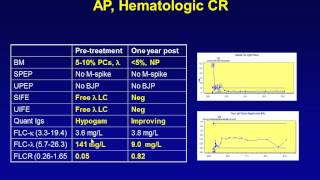 Diagnoses and Treatment of Systemic Amyloidosis
