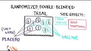 Vaccine Clinical Trials 101: How do we develop and test new vaccines?