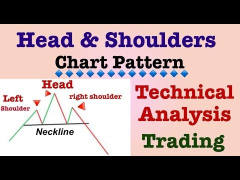 head and shoulders pattern in hindi Technical analysis live trading chart
