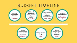 Budget Process and Parliament in Pakistan - PILDAT Civic Education Video 14