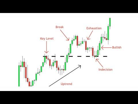 Dow jones prekybos strategijos