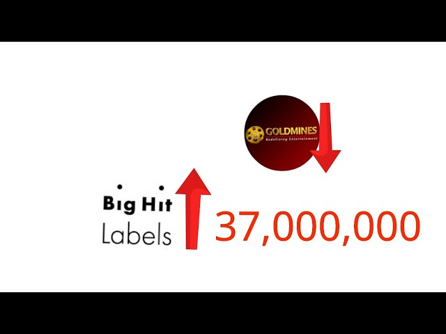Big Hit Labels Hits 37m Subs And Overtook Goldmines Telefilms Timelapse 4