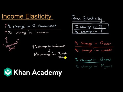 Income Elasticity Of Demand Video Khan Academy