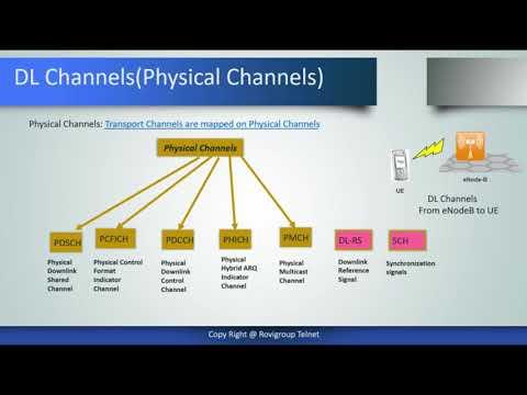 LTE Channels | Radio Network Optimization Courses