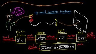 Control Systems Lectures - Transfer Functions