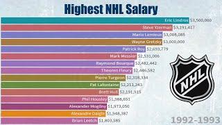 Highest Paid NHL Players Each Season (1989-2020)