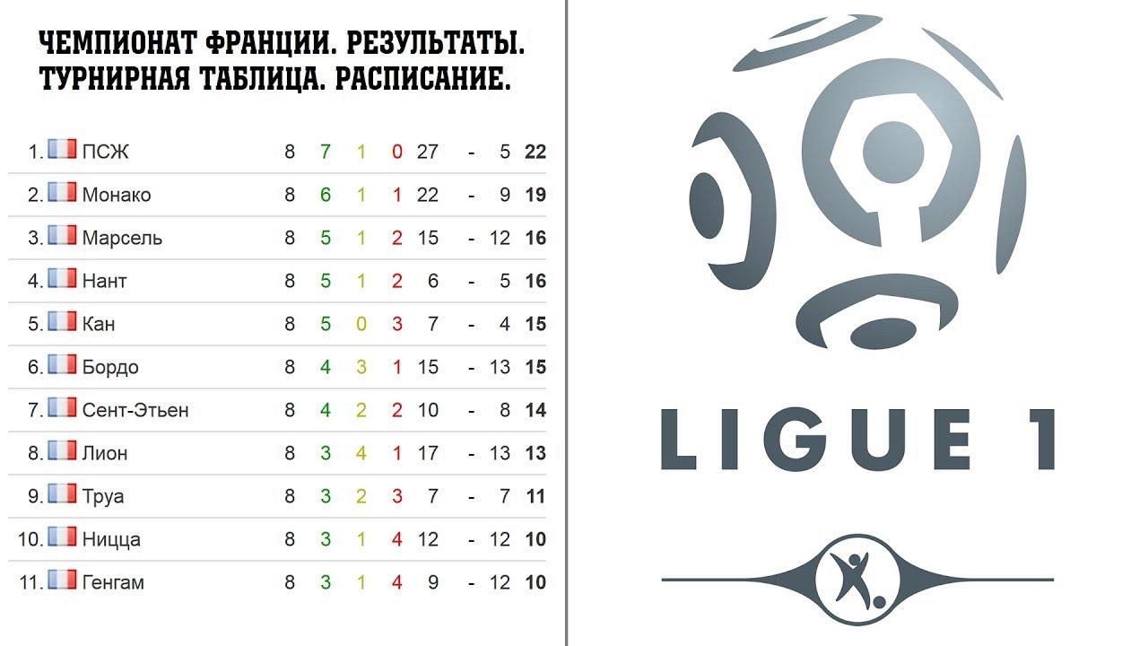 Чемпионат франции расписание матчей