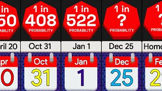 Probability Comparison: How Rare is Your Birthday