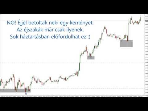 Kereskedelem pénzügyi hírekkel