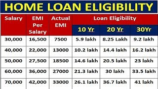 Home loan Eligibilty per Salary   Check Loan Eligibility