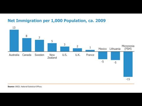 Distilled Demographics: Migration Video thumbnail
