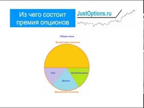 Как настроить график бинарных опционов