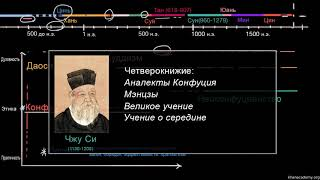 Неоконфуцианство и Чжу Си (видео 13)| 600-1450 | Всемирная история