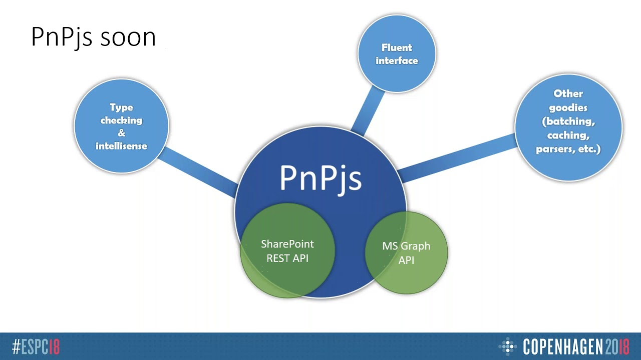 PnPJS – Your New SharePoint and Office 365 Development Friend