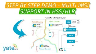 Multi IMSI SIM support in HSS/HLR: Step by step demo.