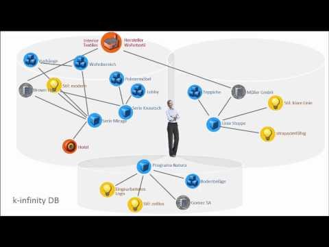 Business Matching und Interest-Graphen - Success von k-infinity bei der Messe Frankfurt