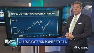 top technician warns a classic technical pattern in charts points to pain for market