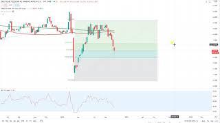 Dax30 – Trading-Idee verpasst?
