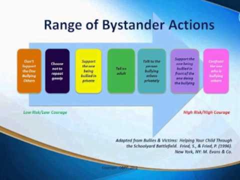 Bullying Prevention Webinar -- Tips for Teachers - YouTube