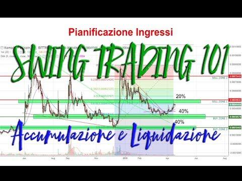 Strategia envelope forex italiano
