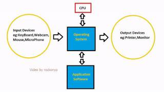 Operating System Tutorial:How Does an Operating System Function