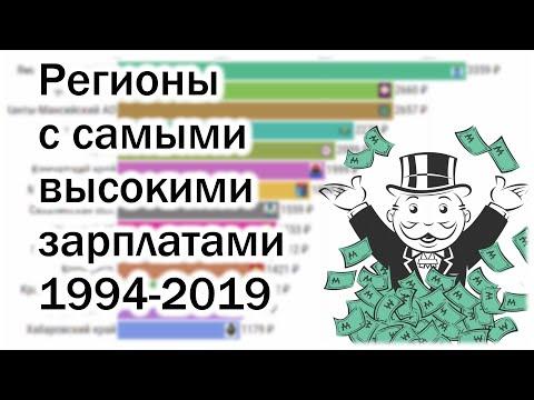 Регионы России с самыми высокими зарплатами 1994-2019