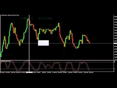Binari 60 sec trader deposito minimo