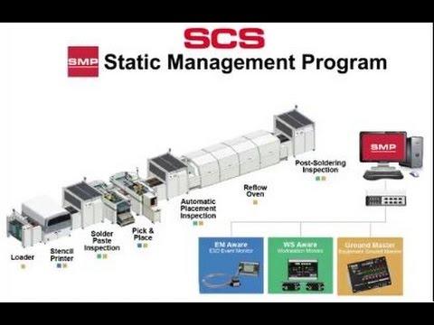 SCS Static Management Program  Product Overview