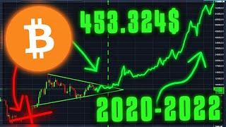 Verpackte Bitcoin-Preisvorhersage 2030