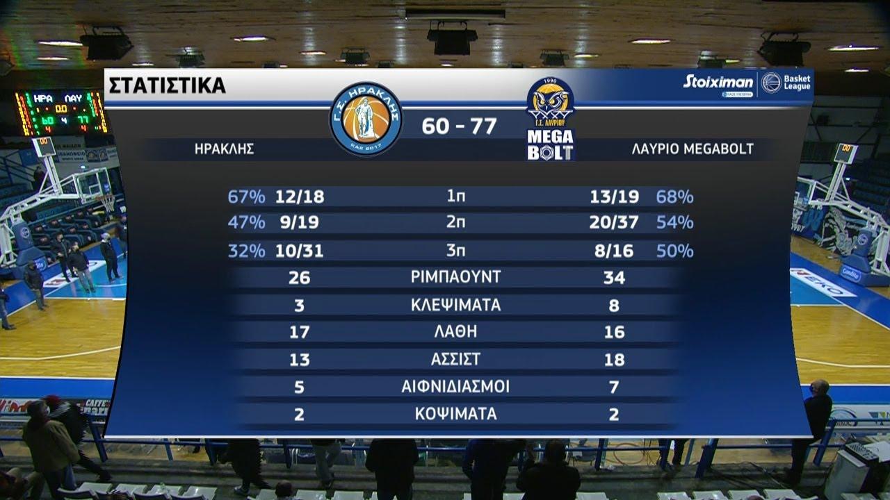 Basket League: Ηρακλής – Λαύριο 60-77   HIGHLIGHTS   19/12/2020   ΕΡΤ