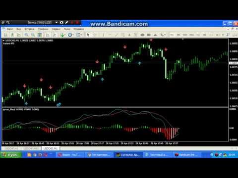Форекс forex курсы валют