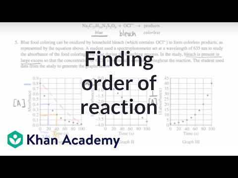 2015 AP Chemistry free response 5a: Finding order of